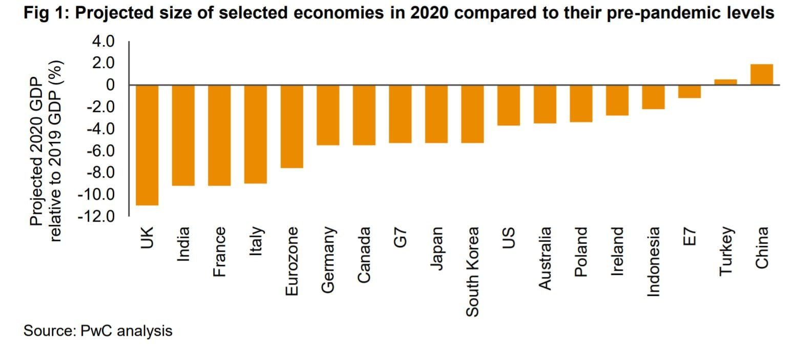 Projected size of selected economies in 2020 compared to their pre-pandemiclevels