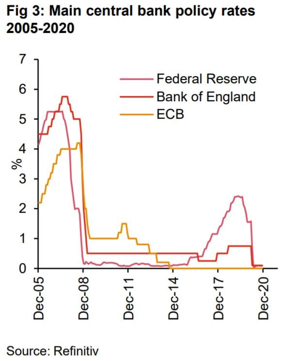 Main central bank policy rates 2005-2020