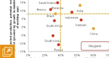 Global economy watch - Dec 2012 | Expolore the data