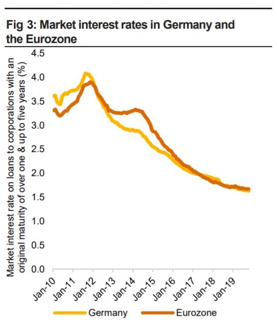 Market interest rates in Germany and the Eurozone