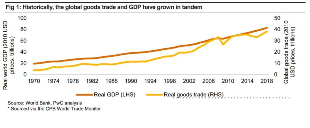 The global goods trade and GDP