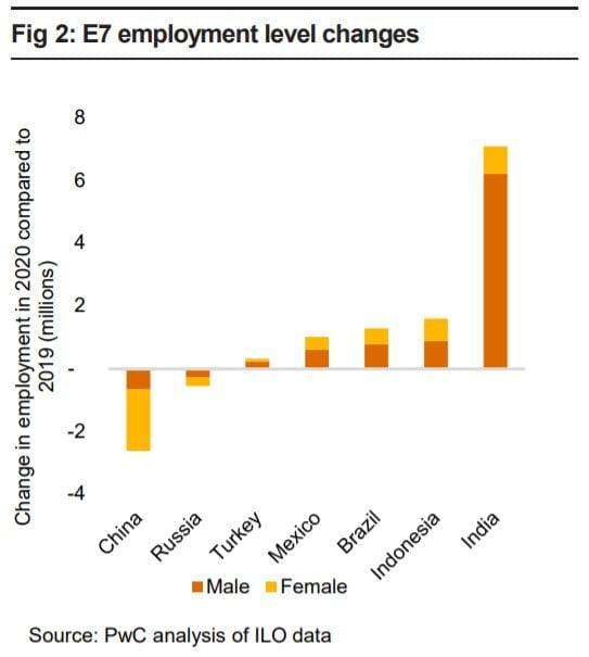 E7 employment rate changes