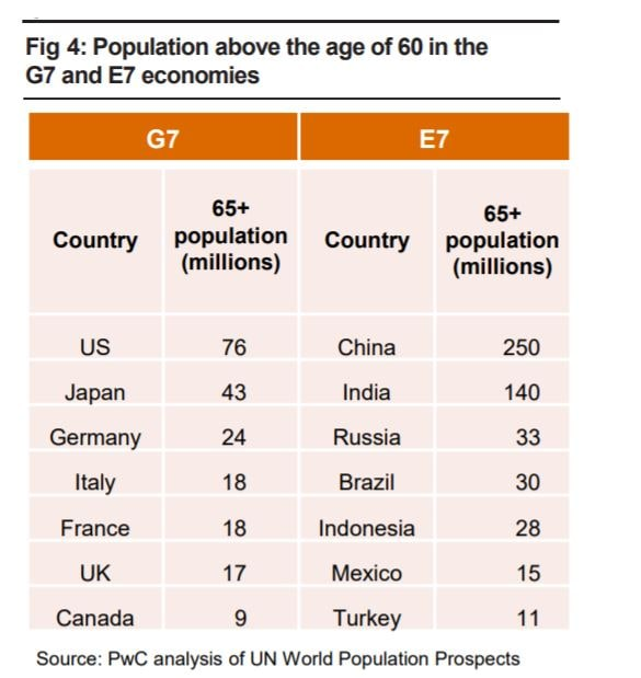 Population above the age of 60 in the G7 and E7 economies