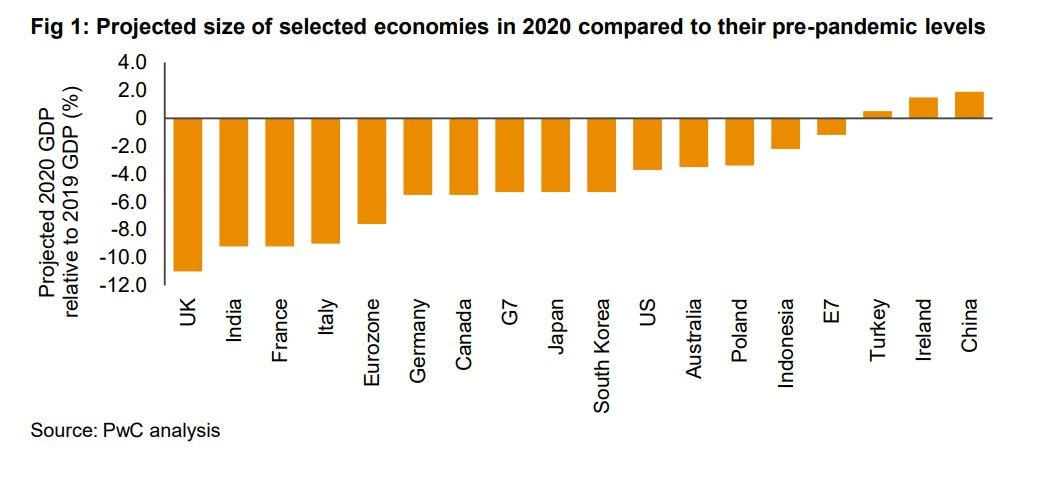Projected size of selected economies in 2020 compared to their pre-pandemic levels