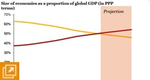 Figure 1 – In 2013 emerging and developing countries are projected to have bigger economies than advanced countries for the first time since reliable records began.