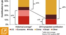 Figure 2 – China, India and Brazil to account for nearly half of world GDP growth in 2013