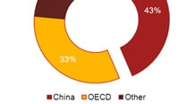 Figure 4 – China dominates global metal markets