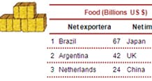 Figure 6 – Net importers and exporters of commodities worldwide