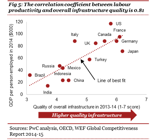 Correlation coefficient between labour productivity and overall infrastructure quality is 0.81