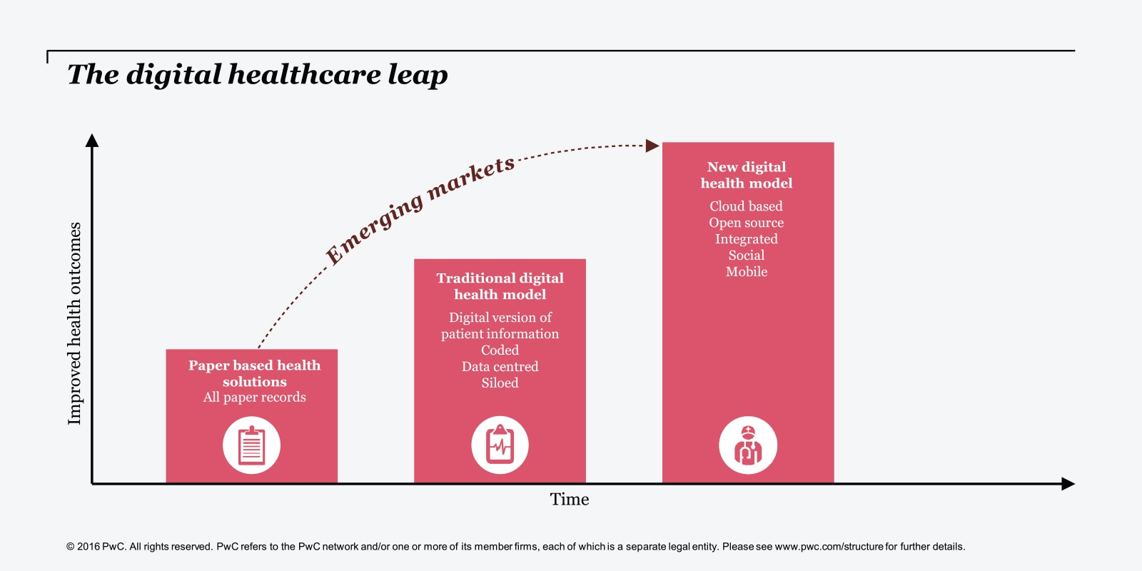 the digital healthcare leap  publications  high growth