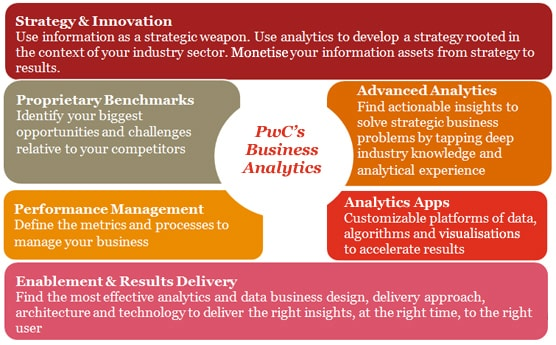 pwc analytics services Pwc - manager - financial services domain - analytics consulting practice (7- 12 yrs), bangalore, big4,econometrics,statistics,sas,sql,analytics,consulting - bfsi,project management, iim mba jobs - iimjobscom.