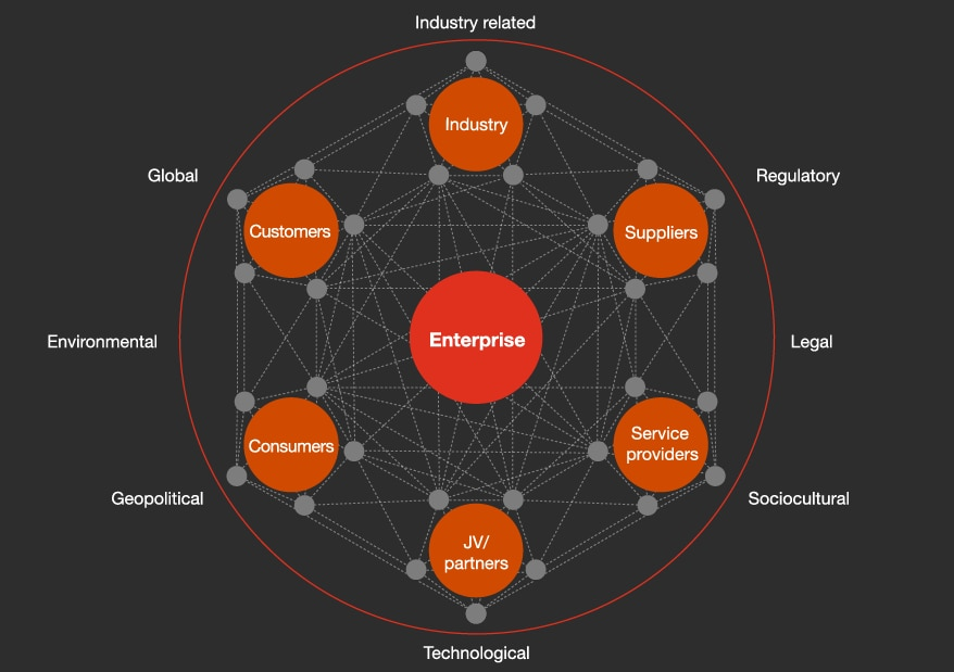 A network of digital interconnections between an enterprise and its suppliers, service providers, partners, consumers, customers, and industry suggests multiple areas of cyber risk.
