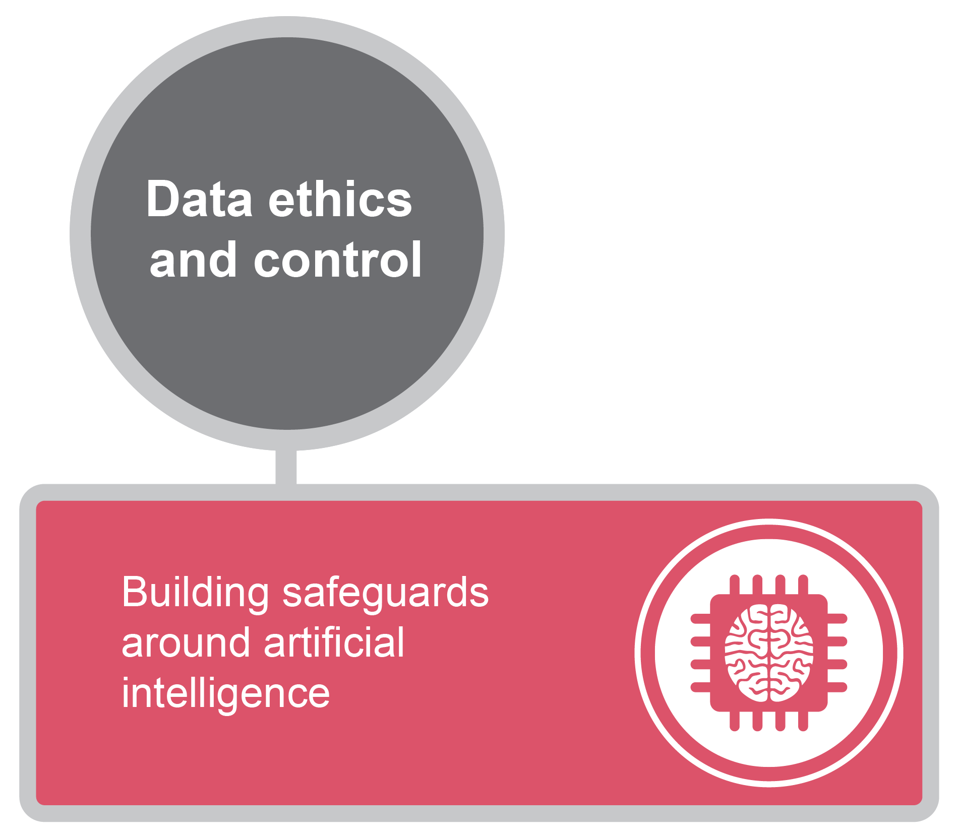 Building safeguards aruond artificial intelligence graphic