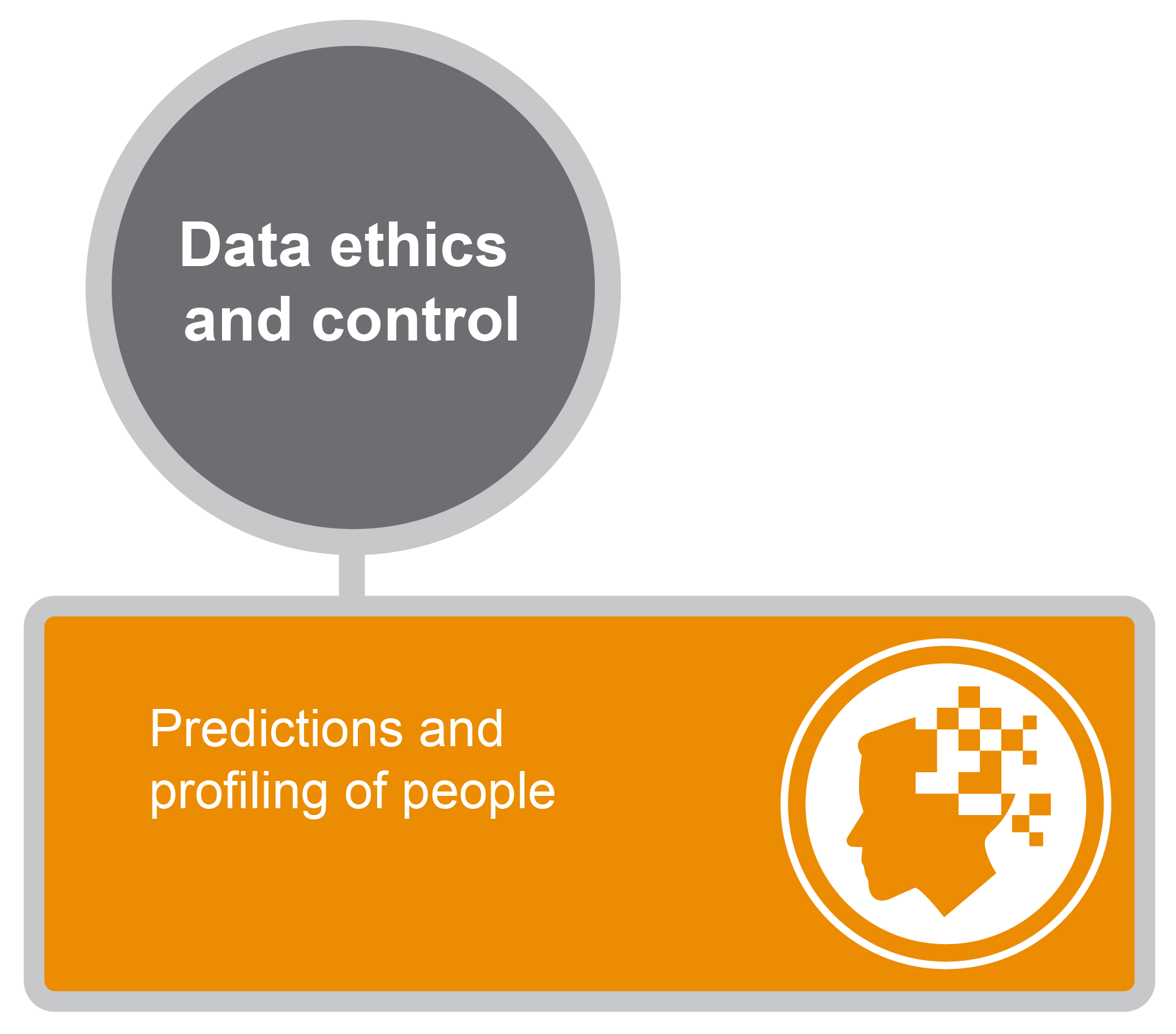 Predictions and profiling of people graphic