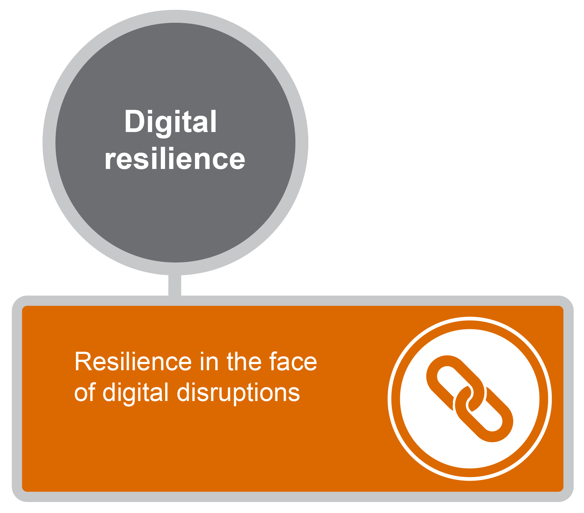 Digital resilience graphic
