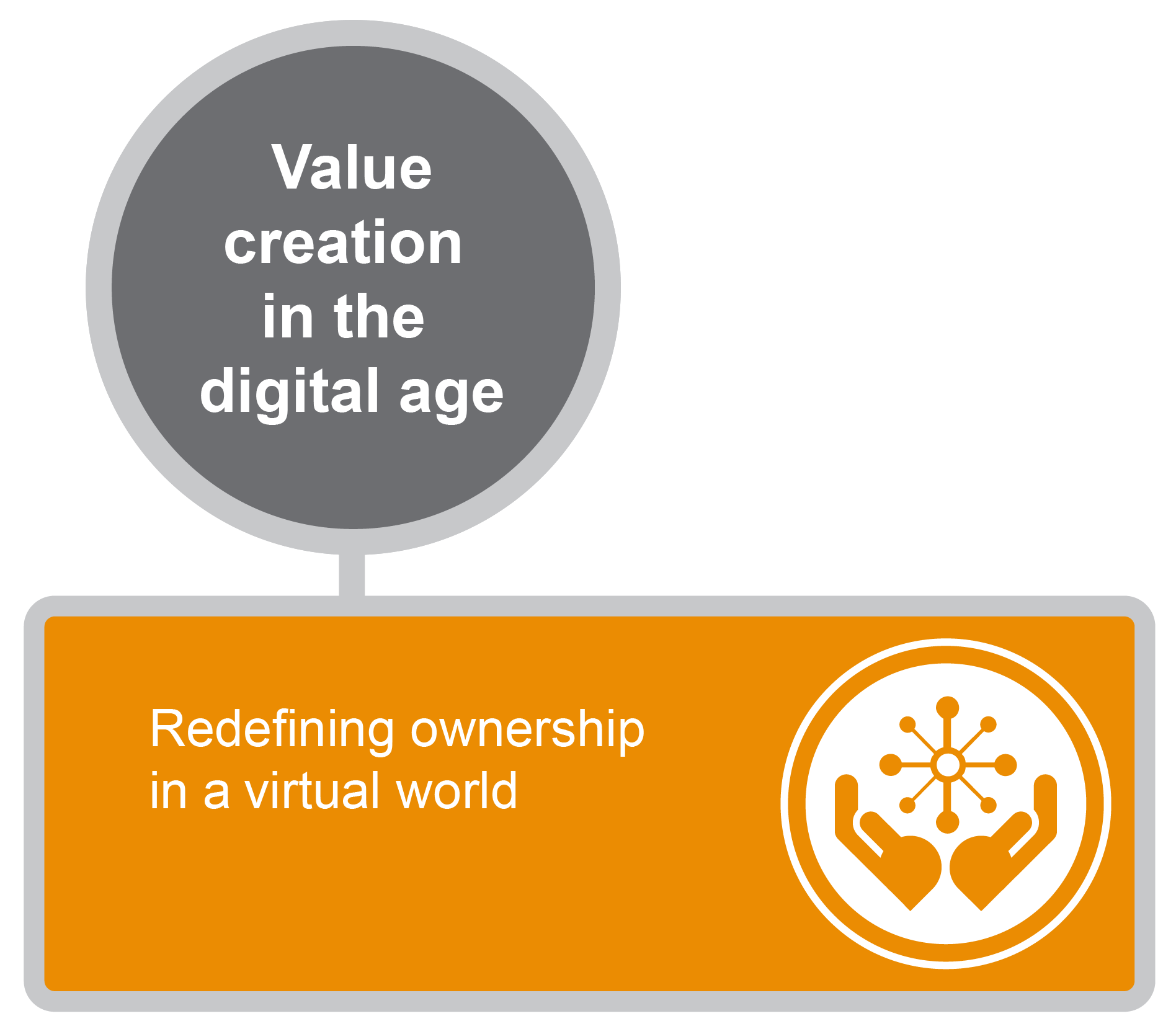 Value creation in the digital age graphic