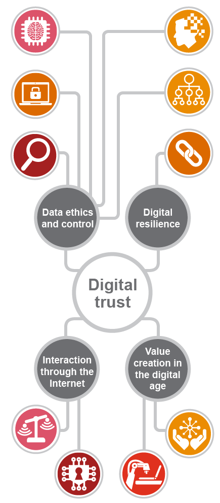 Restoring trust in the digital age graphic