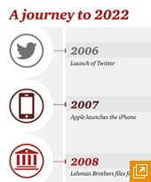 Timeline showing how the World of Work will change in the Journey to 2022