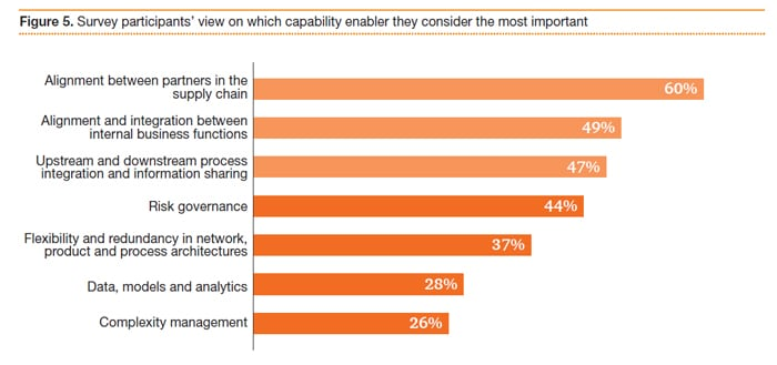 Figure 5: Survey participants' view on which capability enabler they consider the most important