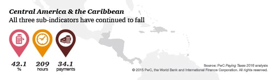 Regional findings: Central America and the Carribean: Paying Taxes 2016