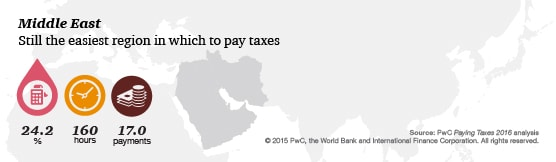 Regional findings: Middle East: Paying Taxes 2016