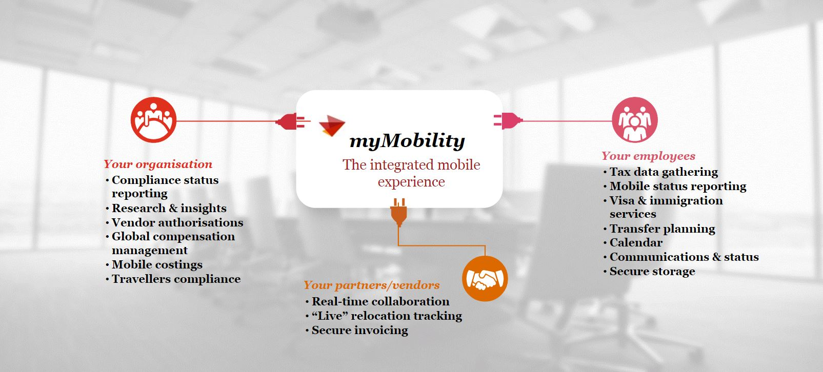 Mymobility global mobility services people and organisation mymobility your integrated mobility experience colourmoves