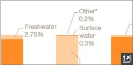 Chart showing availability of water on earth