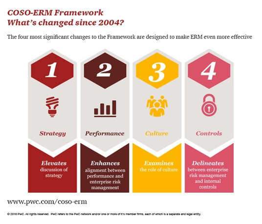 Key updates to the COSO ERM Framework: PwC