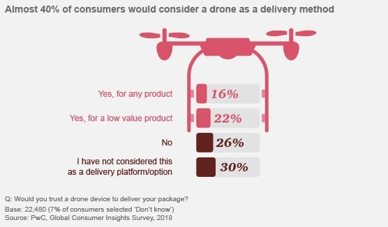 Consumer insights about transport & delivery 2018: PwC