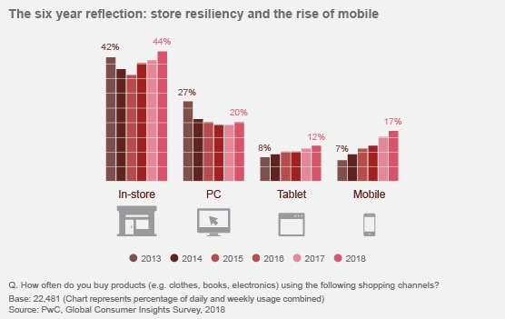 Consumer insights about habits and behaviour 2018: PwC
