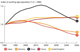 Ageing economic metabolism