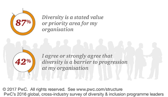 While 91% of survey respondents say that diversity is a value or priority area, 48% of respondents still agree or strongly agree that diversity is a barrier to progression at their organisations.