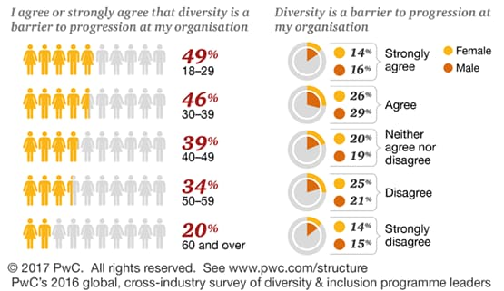 63% of respondents age 18-29 agree or strongly agree that diversity is a barrier to progression at their organisations. That number decreases as respondents get older, with only 10% of respondents age 60 and over agreeing or strongly agreeing.