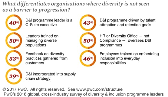 The biggest differentiator between organizations whose employees agree that diversity is a barrier to progress and those who do not is having a C-Suite leader running the D&I programme, followed by having leadership training on managing diverse populations