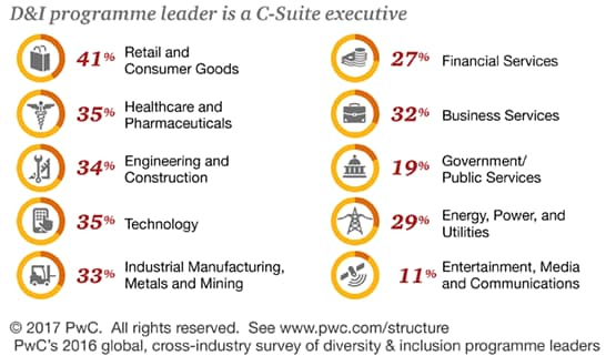 Retail and Consumer Goods, Healthcare and Pharmaceuticals, Engineering and Construction, and Technology are industries leading the way in dedicating a C-Suite position to D&I, with at least 40% of respondents indicating this is the case within their organisations.