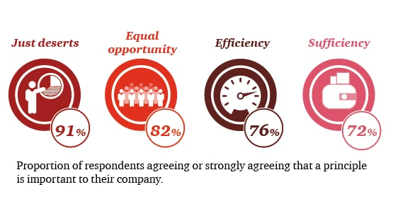 The Ethics of pay in a fair society: PwC