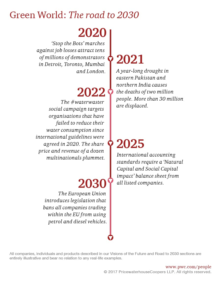 Workforce Of The Future The Green World In 2030 Pwc