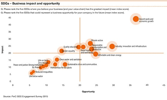Sustainable development goals - Impact and opportunity matrix