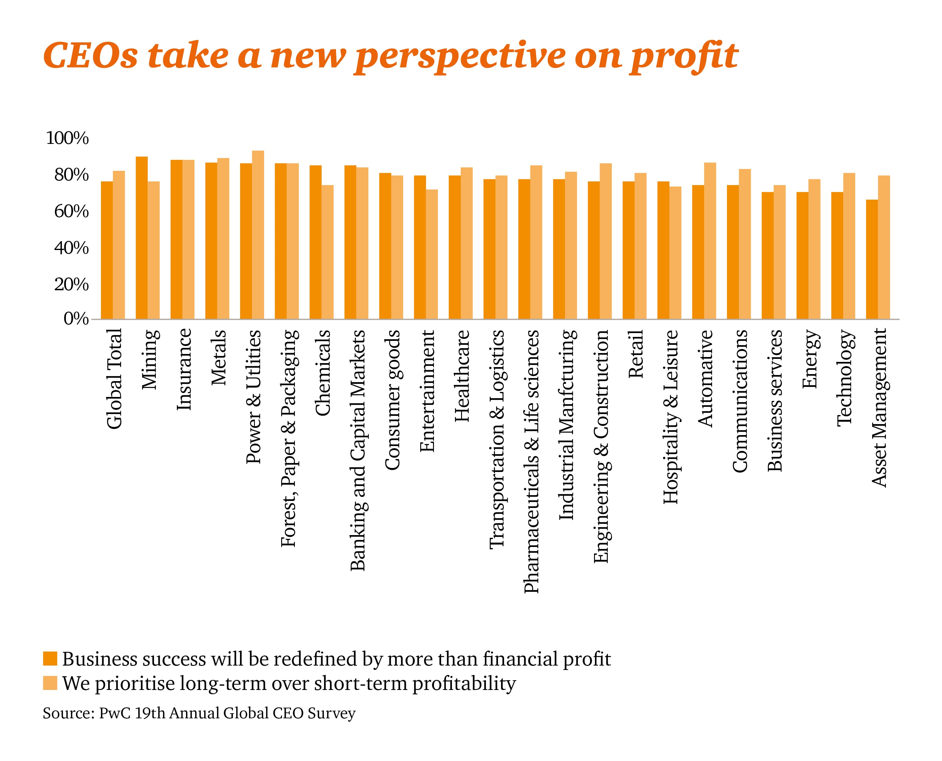 CEOs taking a new perspective on profit