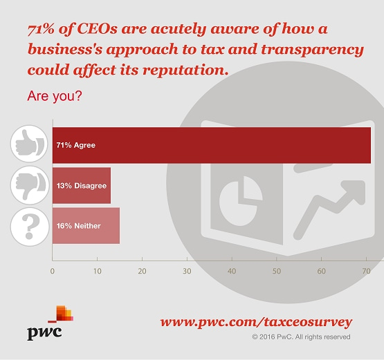 71% of CEOs are acutely aware of how business's approach to tax