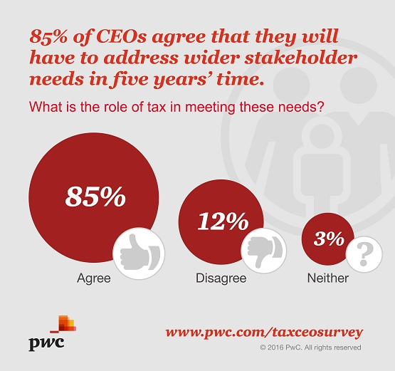 85% of CEOs agree that they wil have to address wider stakeholder needs in five years' time