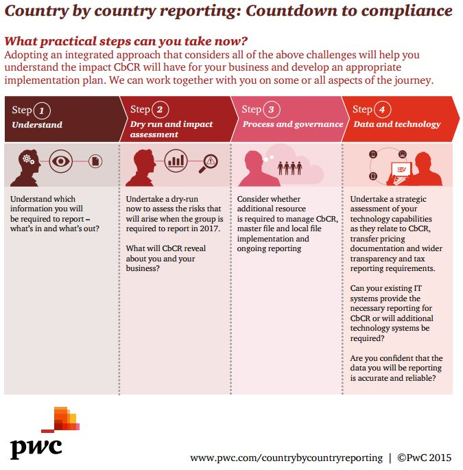 Country by country reporting countdown to compliance for Transfer pricing policy template