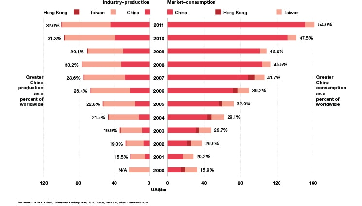 Semiconductor Industry Test : China s role in the growth and direction of