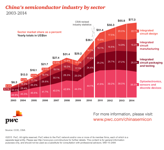 Semiconductor Industry Test : China s semiconductor industry