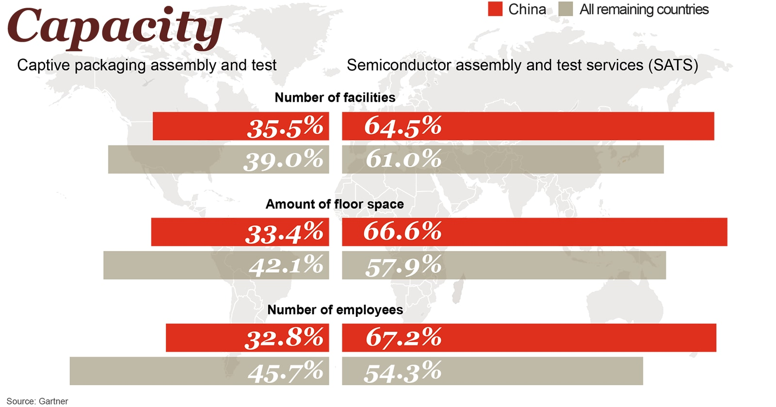 Manufacturing: China's impact on the semiconductor industry