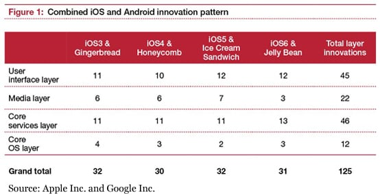 Mobile innovations forecast: Mobile operating system: Smartphones will just get smarter: PwC