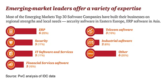Emerging Markets Top 30 Software Companies: Global 100