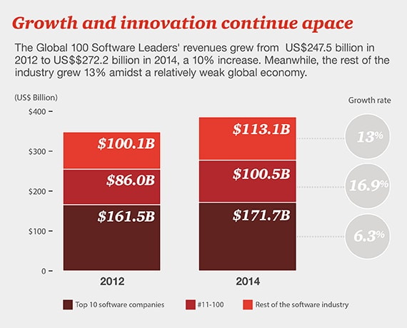 Growth and innovation continue apace