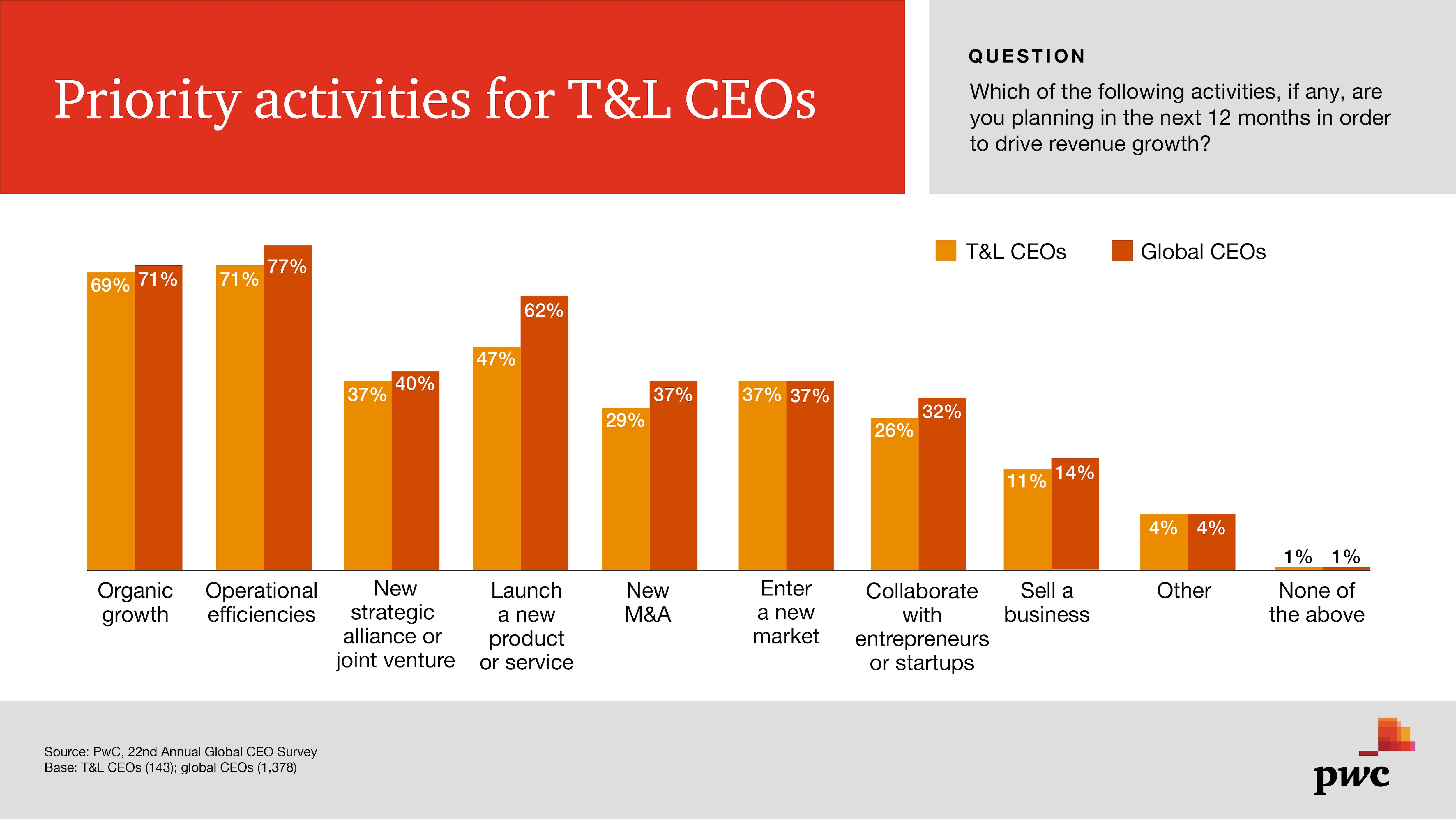 22nd CEO Survey: Transportation and logistics trends 2019