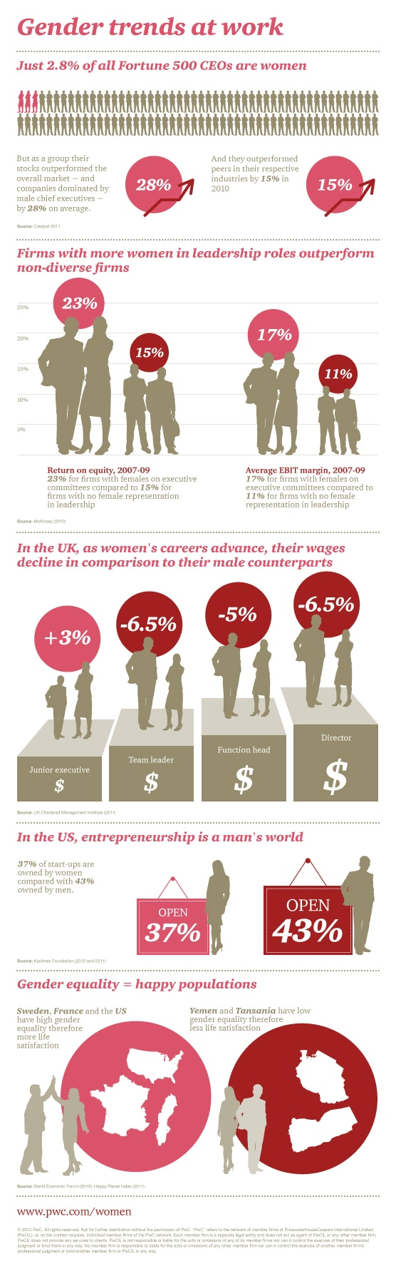 Gender Trends At Work infographic